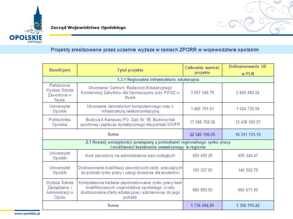 Zarząd Województwa Opolskiego Projekty zrealizowane przez uczelnie wyższe w ramach ZPORR w województwie opolskim BeneficjentTytuł projektu Całkowita w