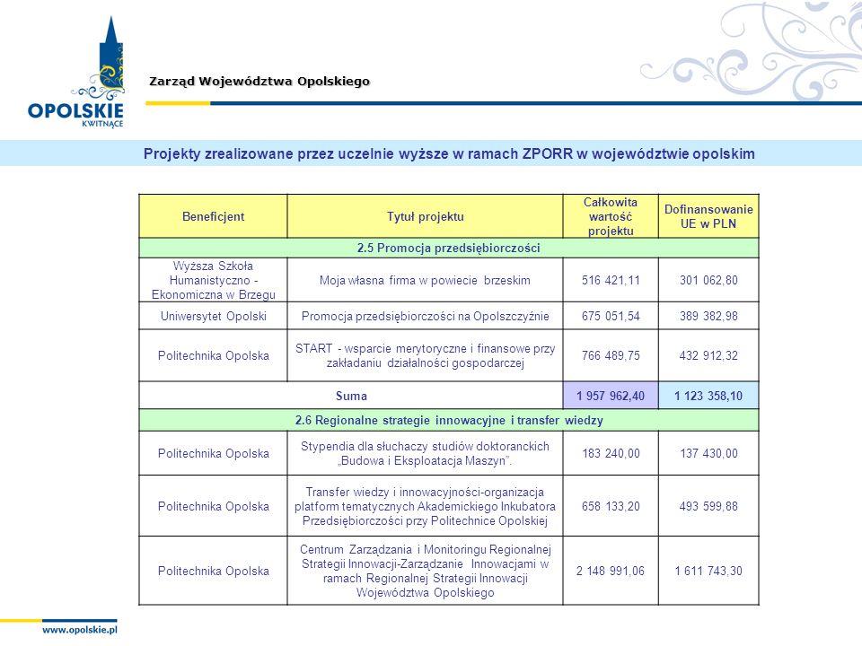 Zarząd Województwa Opolskiego BeneficjentTytuł projektu Całkowita wartość projektu Dofinansowanie UE w PLN 2.5 Promocja przedsiębiorczości Wyższa Szko