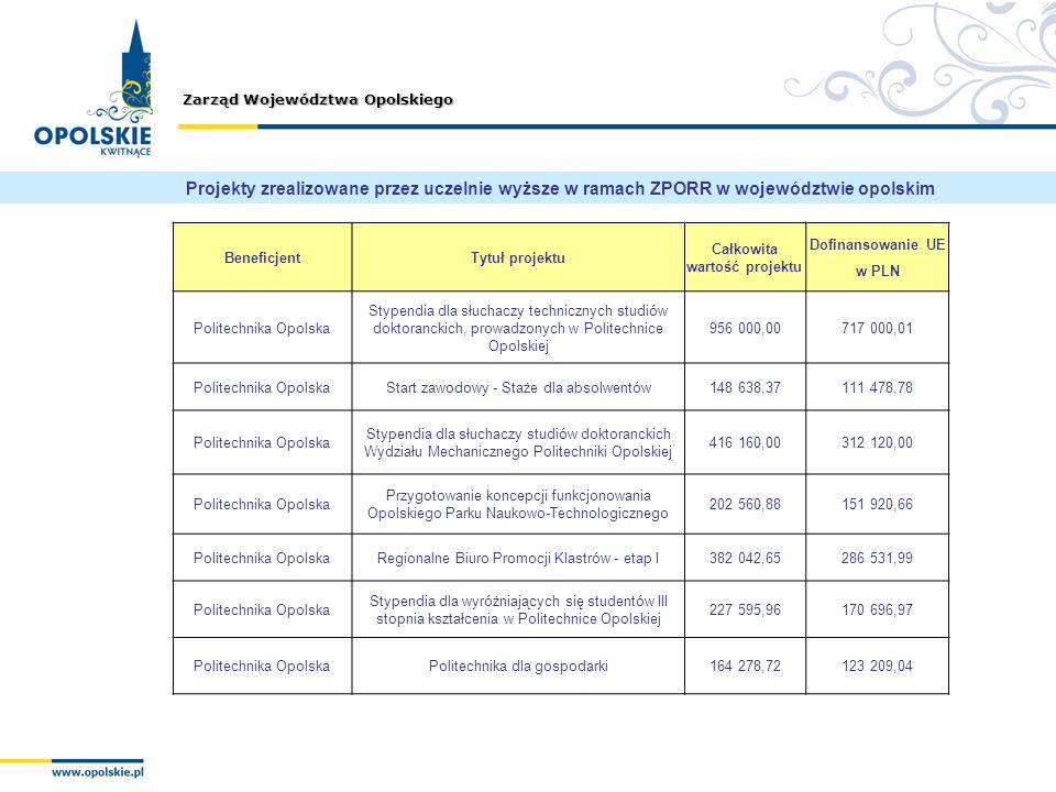 Zarząd Województwa Opolskiego BeneficjentTytuł projektu Całkowita wartość projektu Dofinansowanie UE w PLN Politechnika Opolska Stypendia dla słuchacz