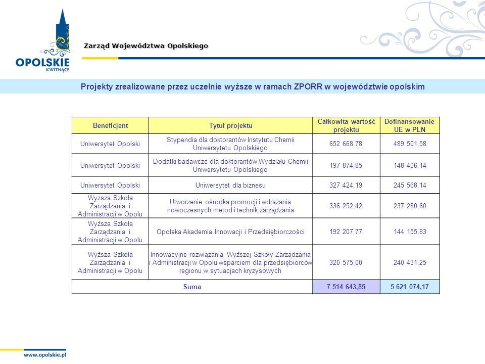 Zarząd Województwa Opolskiego BeneficjentTytuł projektu Całkowita wartość projektu Dofinansowanie UE w PLN Uniwersytet Opolski Stypendia dla doktorant