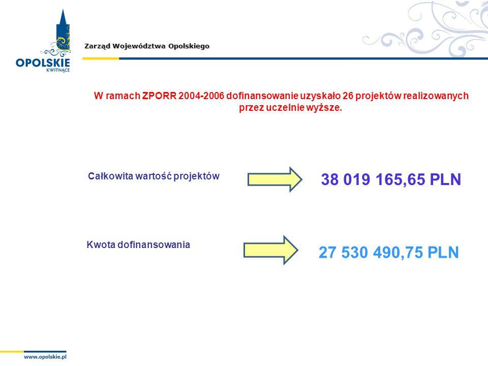 Zarząd Województwa Opolskiego Całkowita wartość projektów 38 019 165,65 PLN Kwota dofinansowania 27 530 490,75 PLN W ramach ZPORR 2004-2006 dofinansow