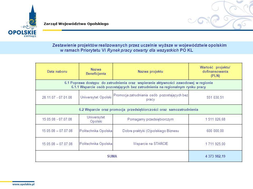 Zarząd Województwa Opolskiego Data naboru Nazwa Beneficjenta Nazwa projektu Wartość projektu/ dofinansowania (PLN) 6.1 Poprawa dostępu do zatrudnienia