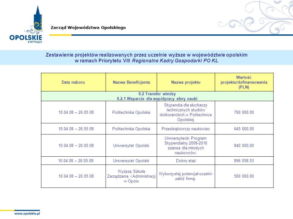 Zarząd Województwa Opolskiego Data naboruNazwa BeneficjentaNazwa projektu Wartość projektu/dofinansowania (PLN) 8.2 Transfer wiedzy 8.2.1 Wsparcie dla