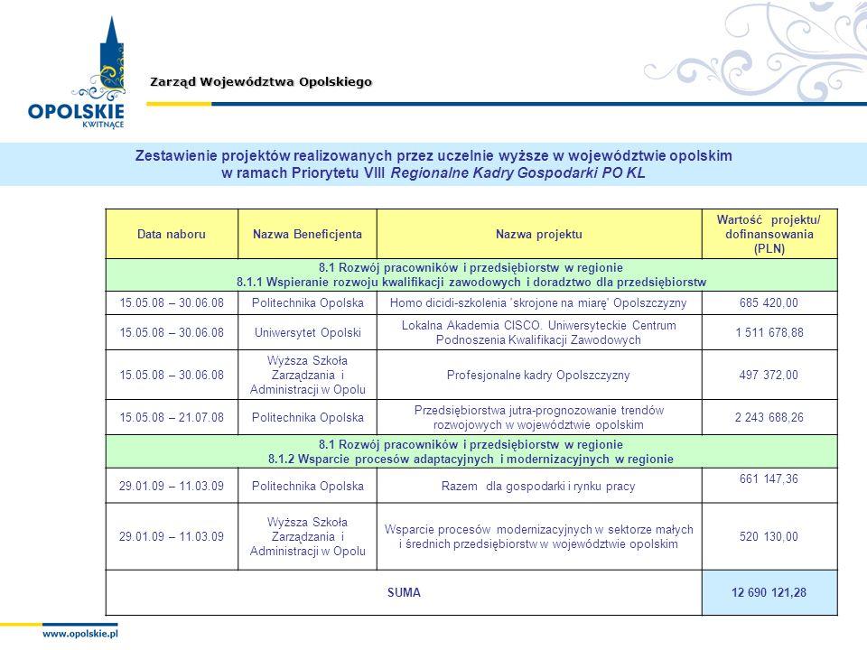 Zarząd Województwa Opolskiego Data naboruNazwa BeneficjentaNazwa projektu Wartość projektu/ dofinansowania (PLN) 8.1 Rozwój pracowników i przedsiębior