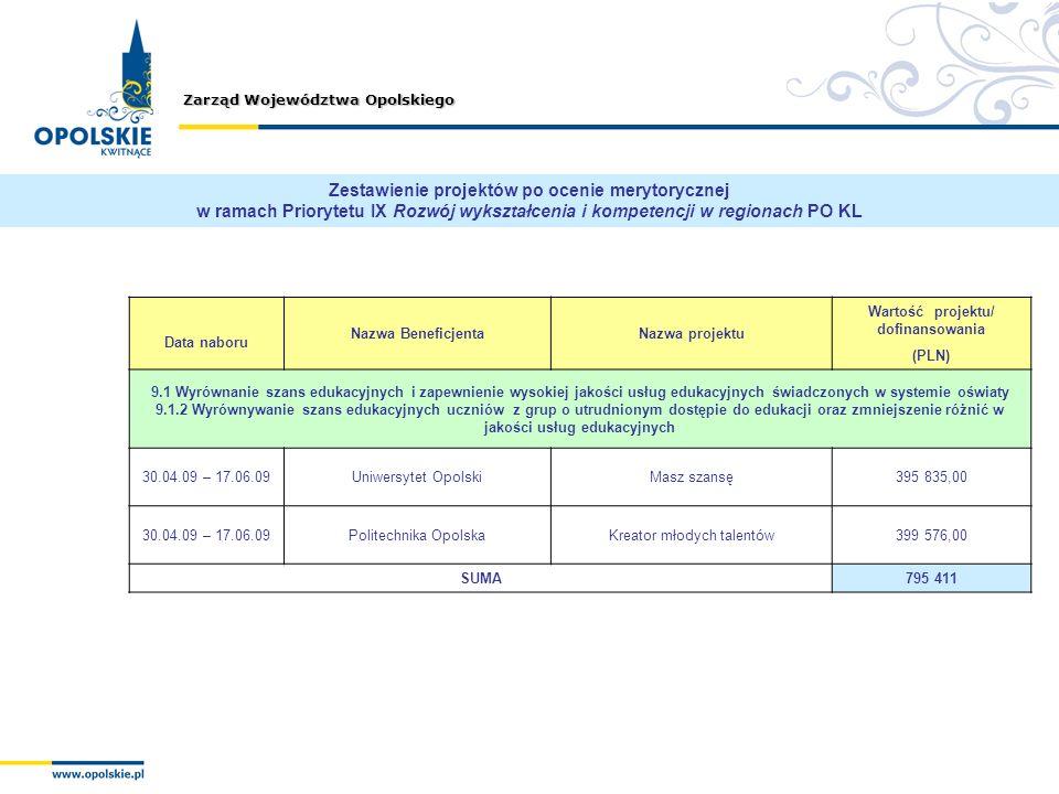 Zarząd Województwa Opolskiego Zestawienie projektów po ocenie merytorycznej w ramach Priorytetu IX Rozwój wykształcenia i kompetencji w regionach PO K