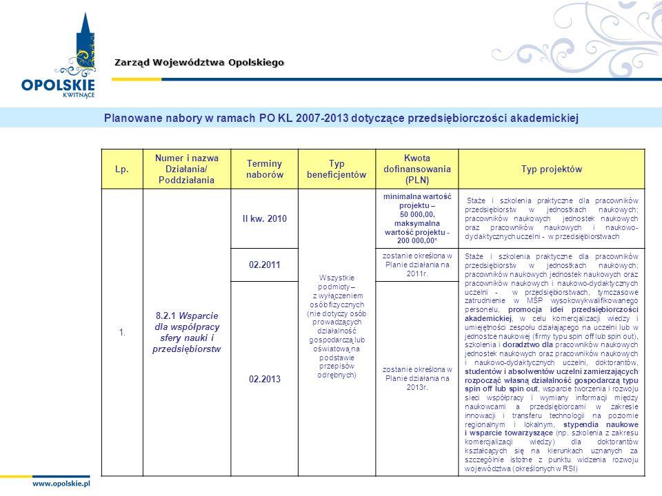 Zarząd Województwa Opolskiego Lp. Numer i nazwa Działania/ Poddziałania Terminy naborów Typ beneficjentów Kwota dofinansowania (PLN) Typ projektów 1.