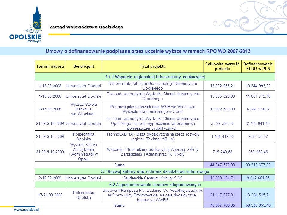 Zarząd Województwa Opolskiego Umowy o dofinansowanie podpisane przez uczelnie wyższe w ramach RPO WO 2007-2013 Termin naboruBeneficjentTytuł projektu