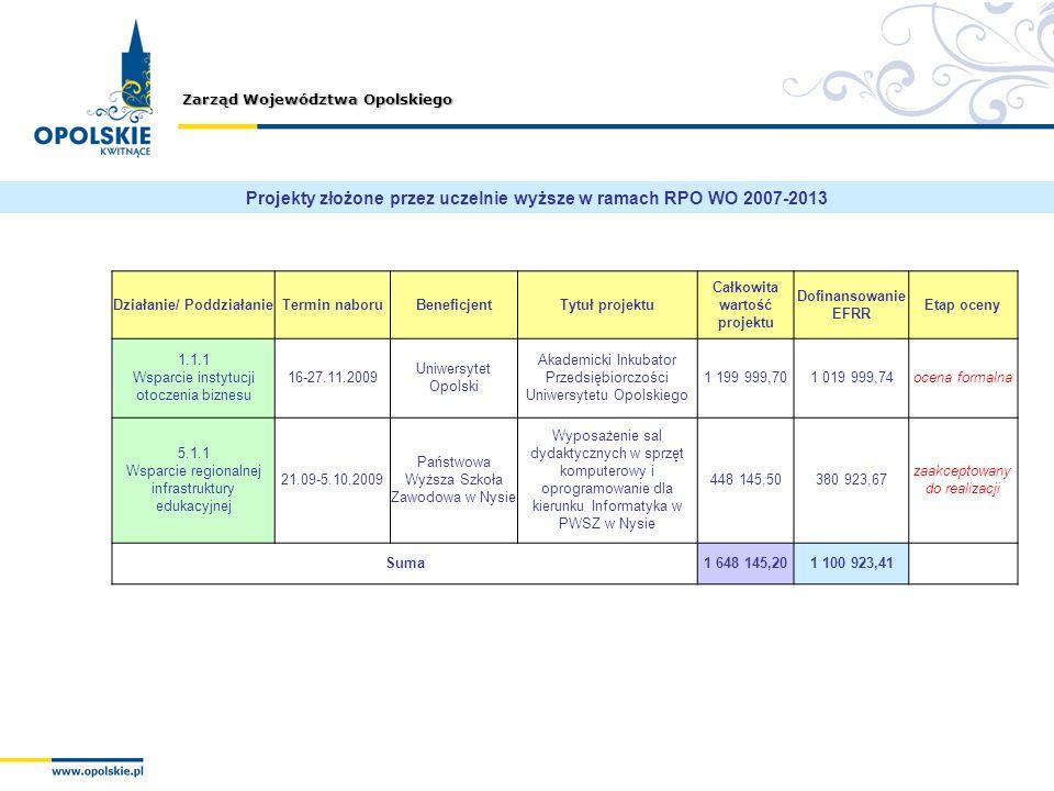 Zarząd Województwa Opolskiego Działanie/ PoddziałanieTermin naboruBeneficjentTytuł projektu Całkowita wartość projektu Dofinansowanie EFRR Etap oceny