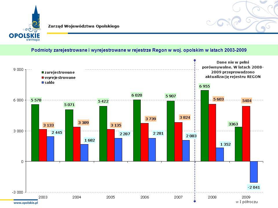 Zarząd Województwa Opolskiego Podmioty zarejestrowane i wyrejestrowane w rejestrze Regon w woj. opolskim w latach 2003-2009 w I półroczu Dane nie w pe