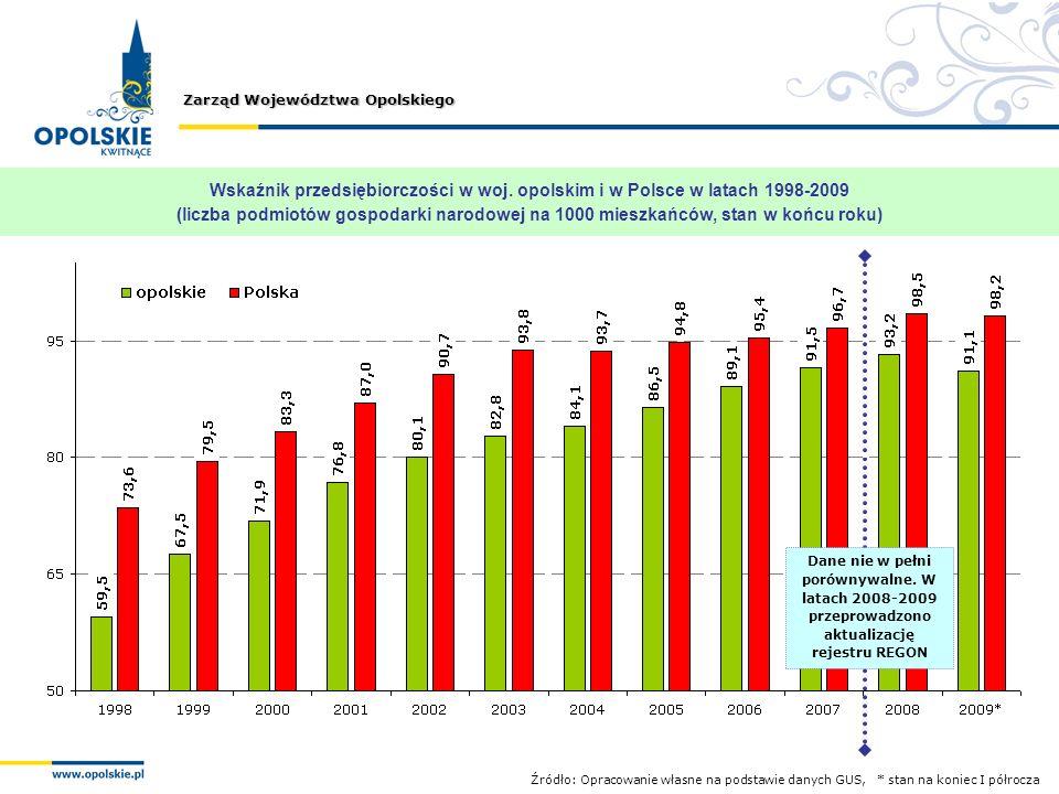 Zarząd Województwa Opolskiego Wskaźnik przedsiębiorczości w woj. opolskim i w Polsce w latach 1998-2009 (liczba podmiotów gospodarki narodowej na 1000