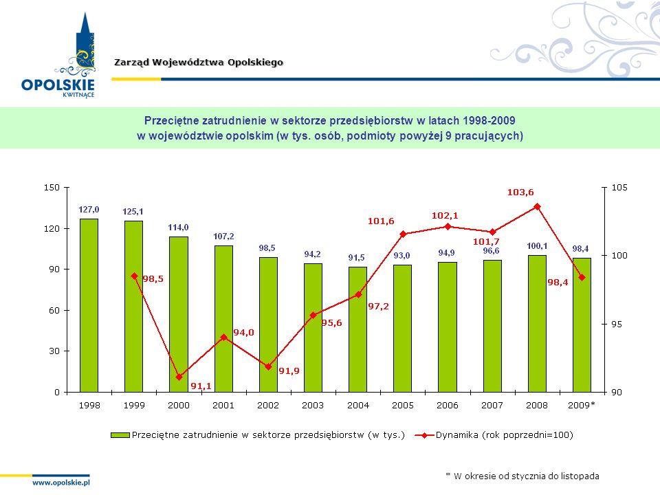 Zarząd Województwa Opolskiego Przeciętne zatrudnienie w sektorze przedsiębiorstw w latach 1998-2009 w województwie opolskim (w tys. osób, podmioty pow