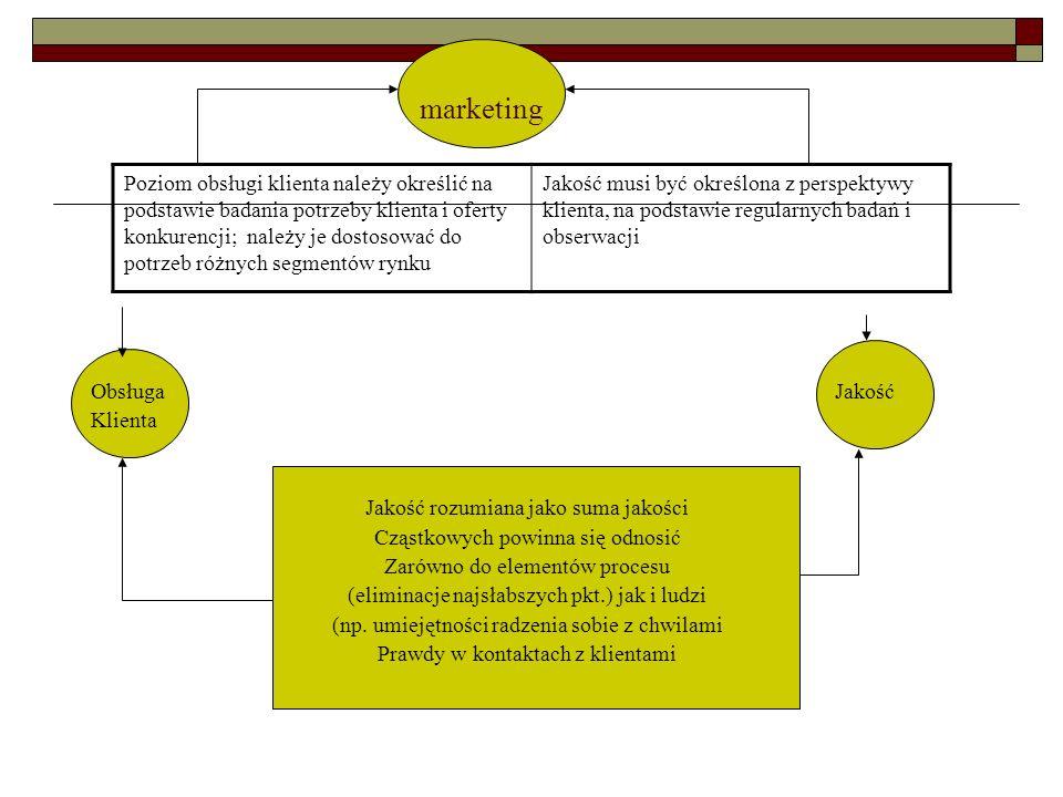Marketing mix Marketing mix PRODUKT -Jakość -Styl -Opakowanie -Serwis -Gwarancja MIEJSCE - lokalizacja produktu -Transport -Sposoby dystrybucji -Sposoby kontaktu z klientem CENA -Rabat -Kredyt -Raty PROMOCJA -Reklama -Sprzedaż bezpośrednia -Prezentacje i degustacje