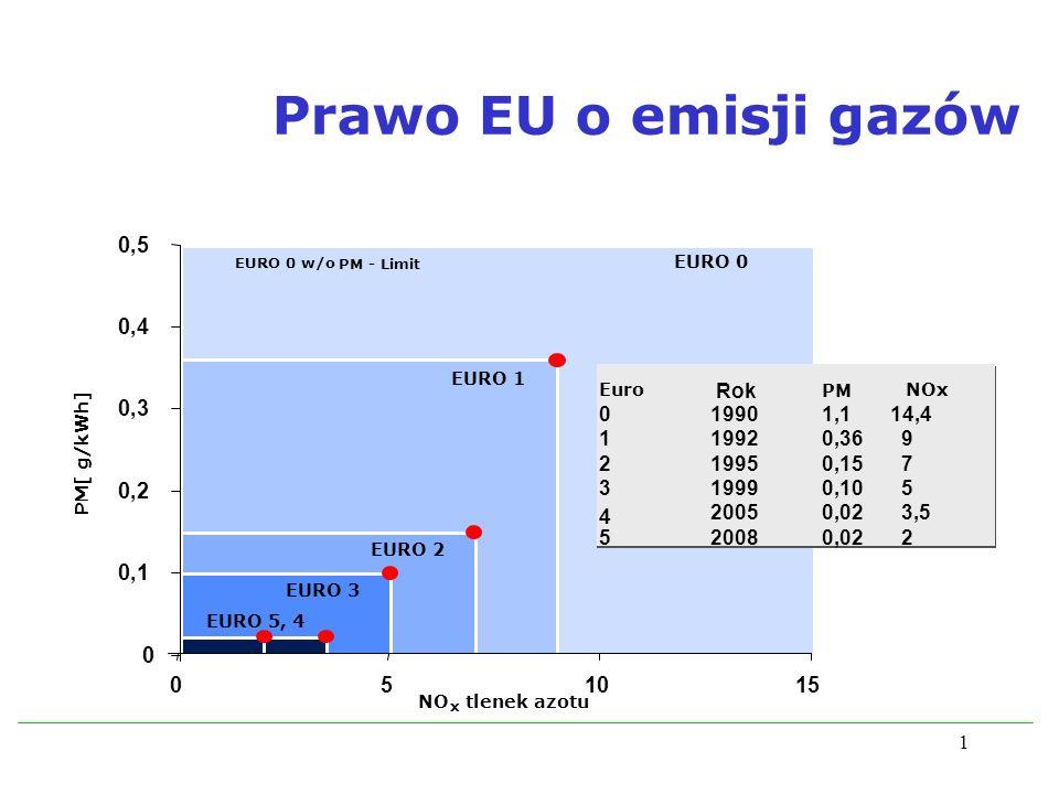 1 EURO 0 EURO 3 EURO 2 EURO 1 EURO 5, 4 EURO 0w/o PM - Limit Euro YearPMNOx 019901,1 14,4 119920,36 9 219950,15 7 319990,10 5 420050,02 3,5 520080,02