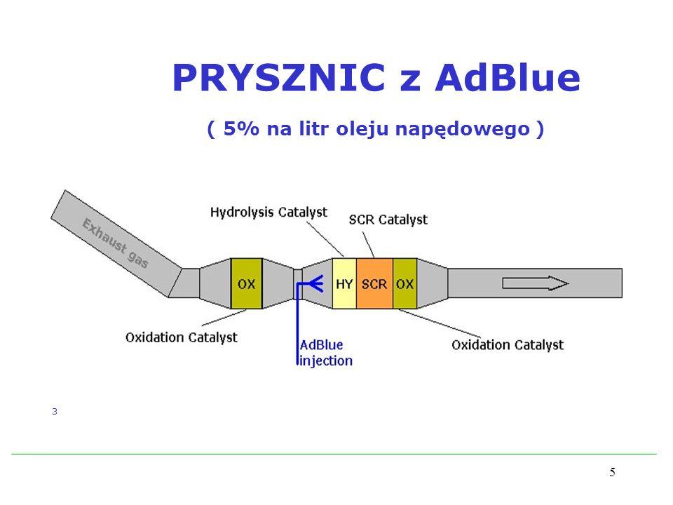 5 PRYSZNIC z AdBlue ( 5% na litr oleju napędowego ) 3