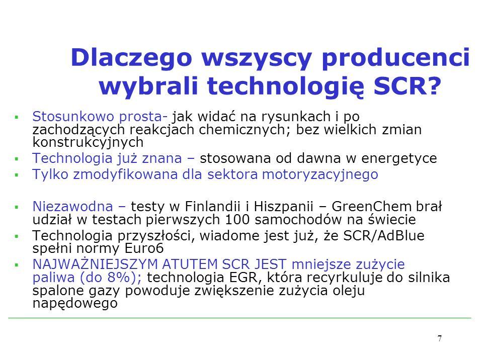 7 Dlaczego wszyscy producenci wybrali technologię SCR? Stosunkowo prosta- jak widać na rysunkach i po zachodzących reakcjach chemicznych; bez wielkich
