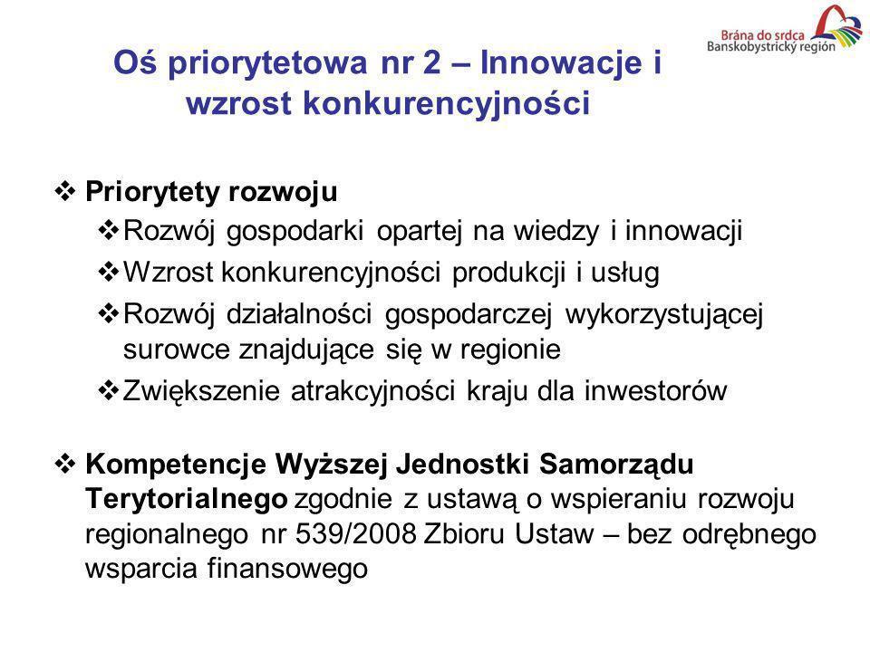 Oś priorytetowa nr 2 – Innowacje i wzrost konkurencyjności Priorytety rozwoju Rozwój gospodarki opartej na wiedzy i innowacji Wzrost konkurencyjności produkcji i usług Rozwój działalności gospodarczej wykorzystującej surowce znajdujące się w regionie Zwiększenie atrakcyjności kraju dla inwestorów Kompetencje Wyższej Jednostki Samorządu Terytorialnego zgodnie z ustawą o wspieraniu rozwoju regionalnego nr 539/2008 Zbioru Ustaw – bez odrębnego wsparcia finansowego