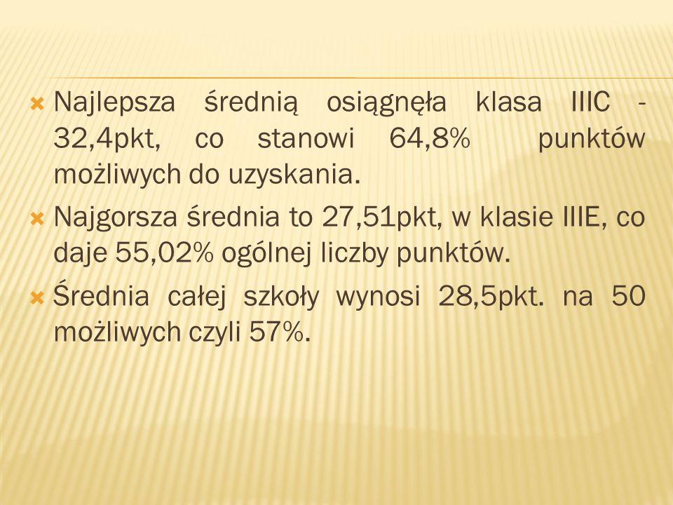Najlepsza średnią osiągnęła klasa IIIC - 32,4pkt, co stanowi 64,8% punktów możliwych do uzyskania.