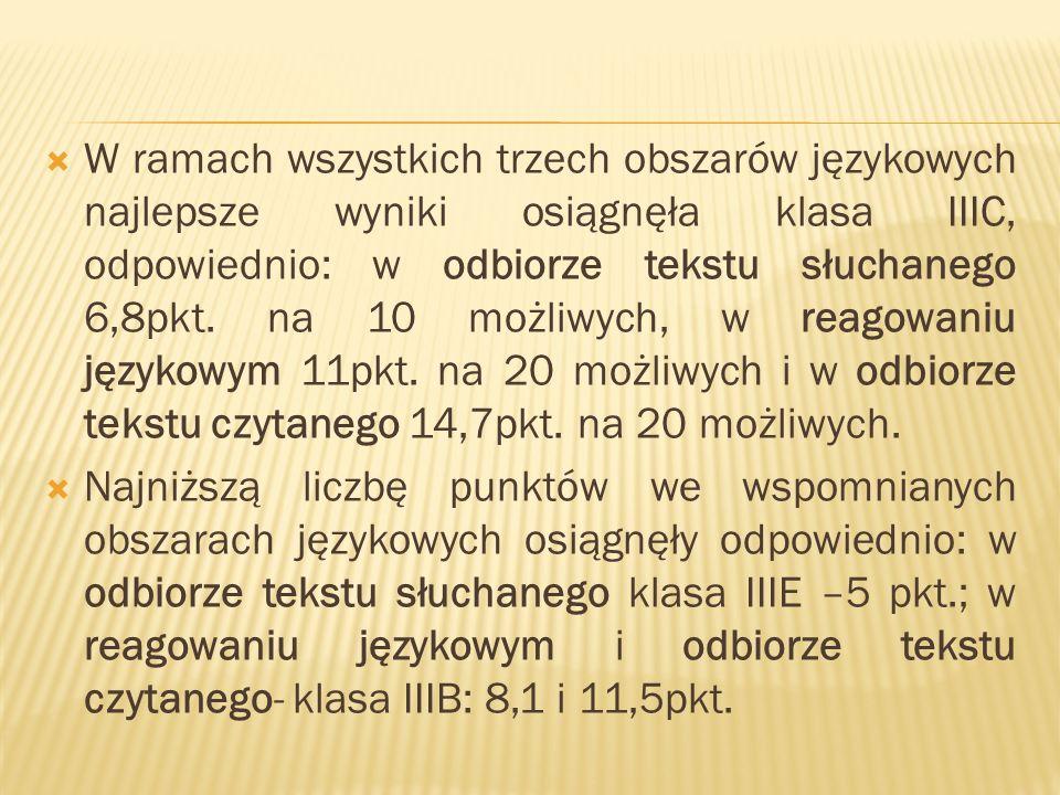 W ramach wszystkich trzech obszarów językowych najlepsze wyniki osiągnęła klasa IIIC, odpowiednio: w odbiorze tekstu słuchanego 6,8pkt.