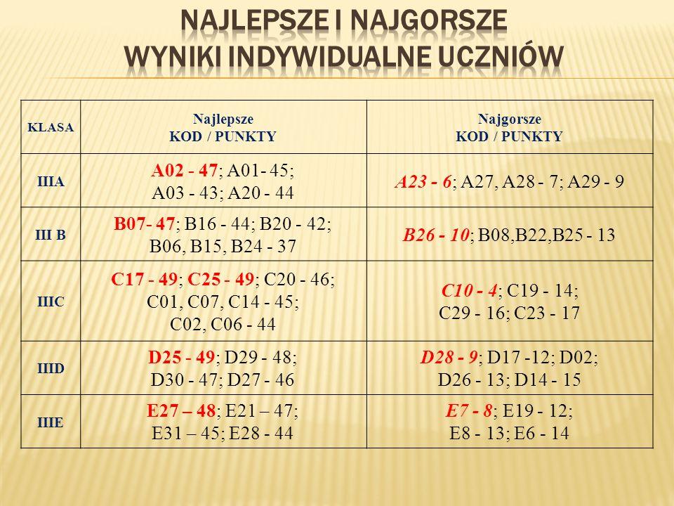 KLASA Najlepsze KOD / PUNKTY Najgorsze KOD / PUNKTY IIIA A02 - 47; A01- 45; A03 - 43; A20 - 44 A23 - 6; A27, A28 - 7; A29 - 9 III B B07- 47; B16 - 44; B20 - 42; B06, B15, B24 - 37 B26 - 10; B08,B22,B25 - 13 IIIC C17 - 49; C25 - 49; C20 - 46; C01, C07, C14 - 45; C02, C06 - 44 C10 - 4; C19 - 14; C29 - 16; C23 - 17 IIID D25 - 49; D29 - 48; D30 - 47; D27 - 46 D28 - 9; D17 -12; D02; D26 - 13; D14 - 15 IIIE E27 – 48; E21 – 47; E31 – 45; E28 - 44 E7 - 8; E19 - 12; E8 - 13; E6 - 14