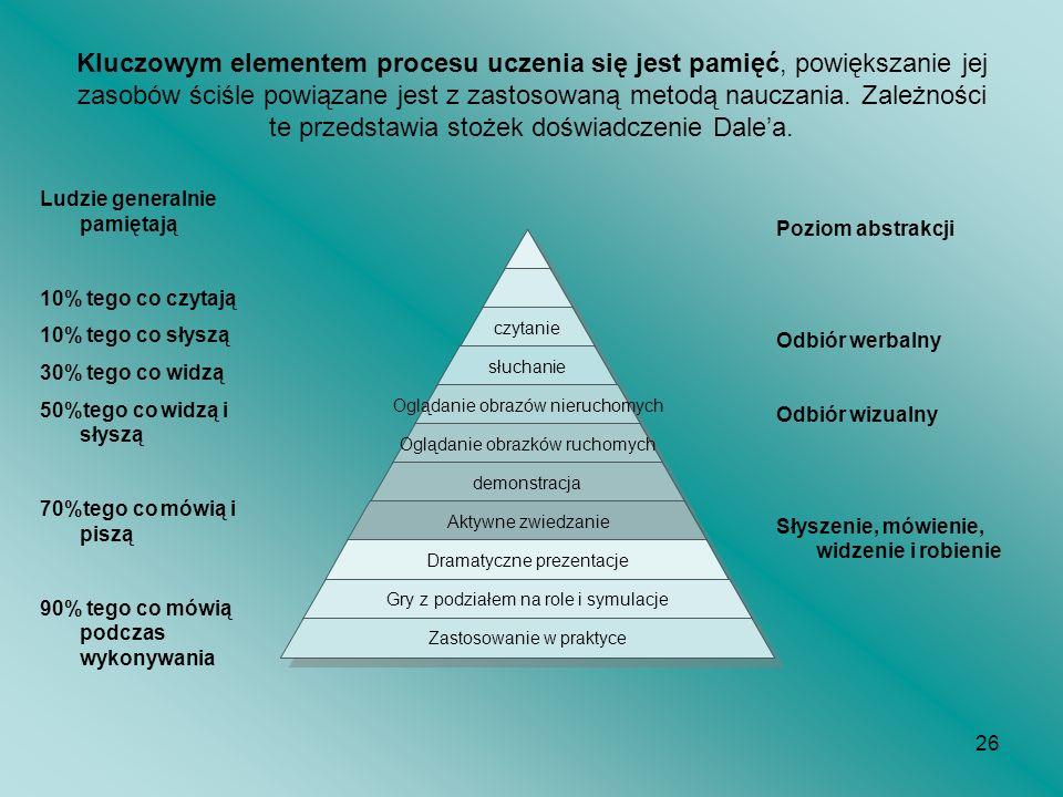 26 Kluczowym elementem procesu uczenia się jest pamięć, powiększanie jej zasobów ściśle powiązane jest z zastosowaną metodą nauczania. Zależności te p