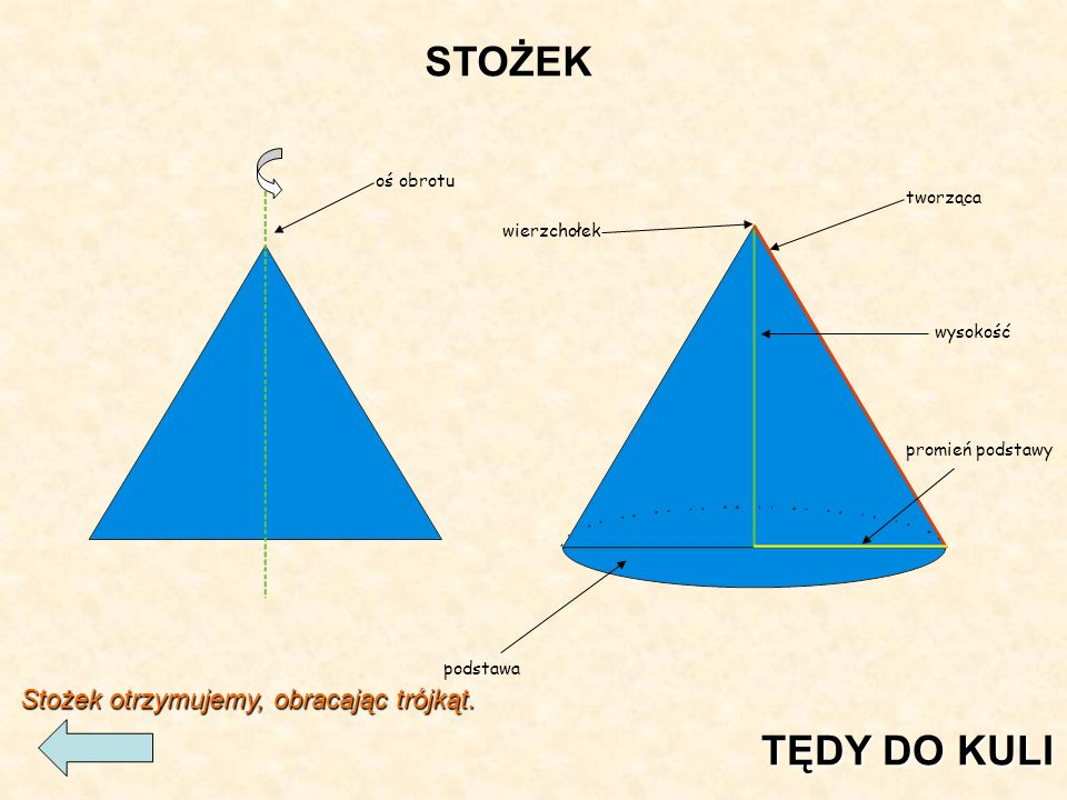 tworząca wysokość promień podstawy wierzchołek podstawa oś obrotu STOŻEK Stożek otrzymujemy, obracając trójkąt.
