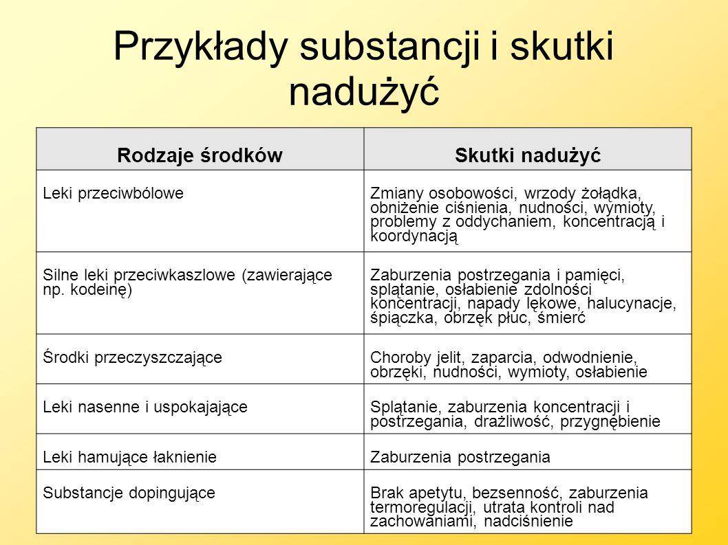 Przykłady substancji i skutki nadużyć Rodzaje środkówSkutki nadużyć Leki przeciwbólowe Zmiany osobowości, wrzody żołądka, obniżenie ciśnienia, nudnośc