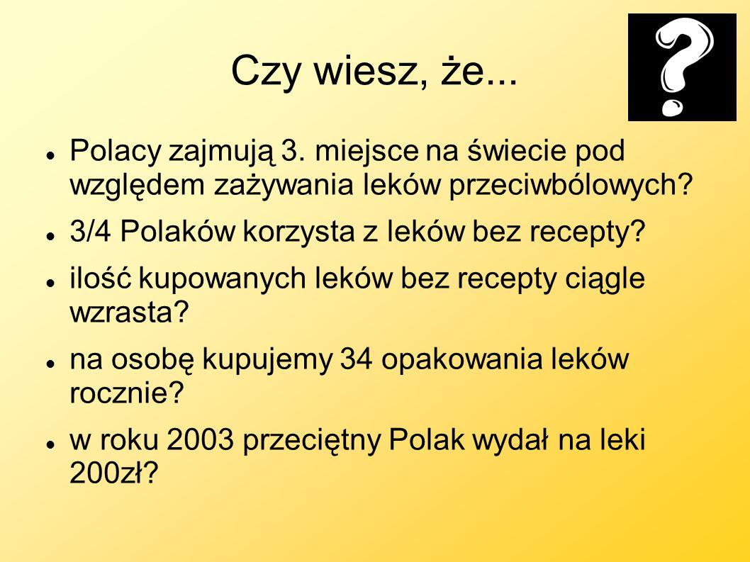 Czy wiesz, że... Polacy zajmują 3. miejsce na świecie pod względem zażywania leków przeciwbólowych? 3/4 Polaków korzysta z leków bez recepty? ilość ku