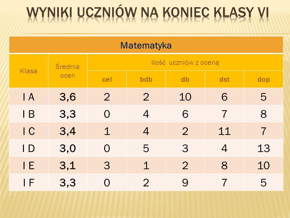 Matematyka Klasa Średnia ocen Ilość uczniów z oceną celbdbdbdstdop I A3,6221065 I B3,304678 I C3,4142117 I D3,0053413 I E3,1312810 I F3,302975