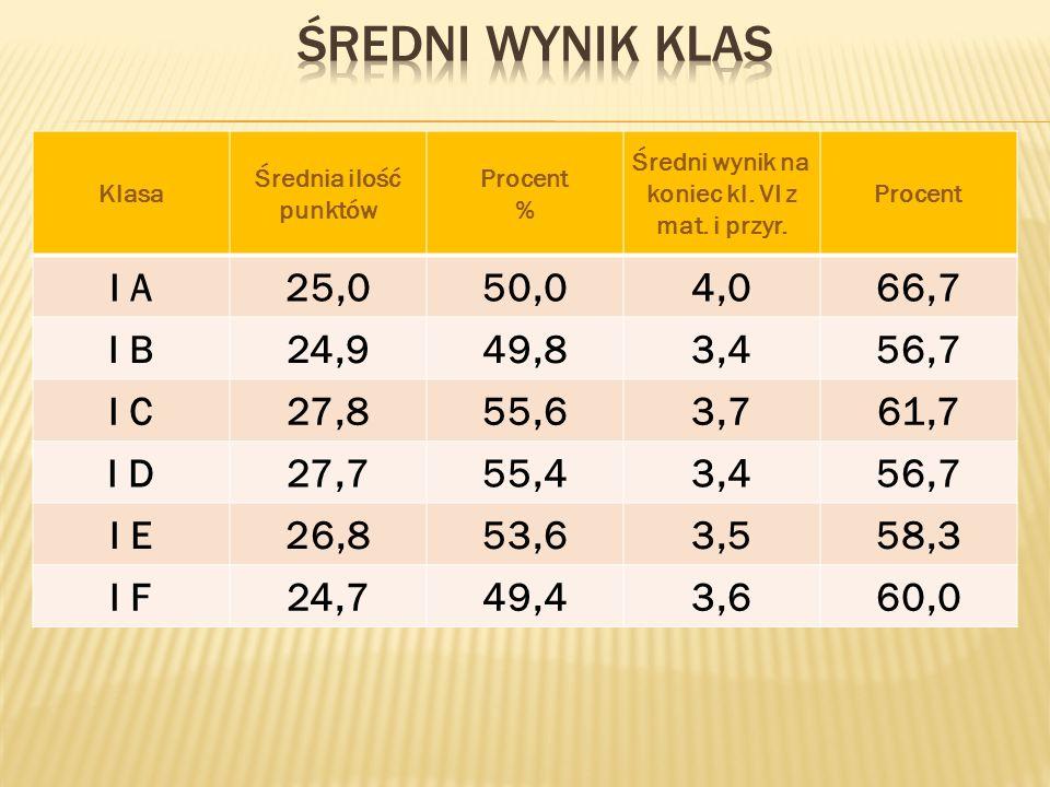 Klasa Średnia ilość punktów Procent % Średni wynik na koniec kl.