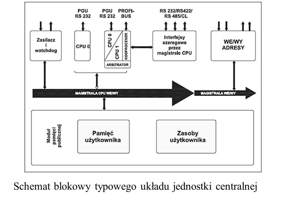 Schemat blokowy typowego układu jednostki centralnej