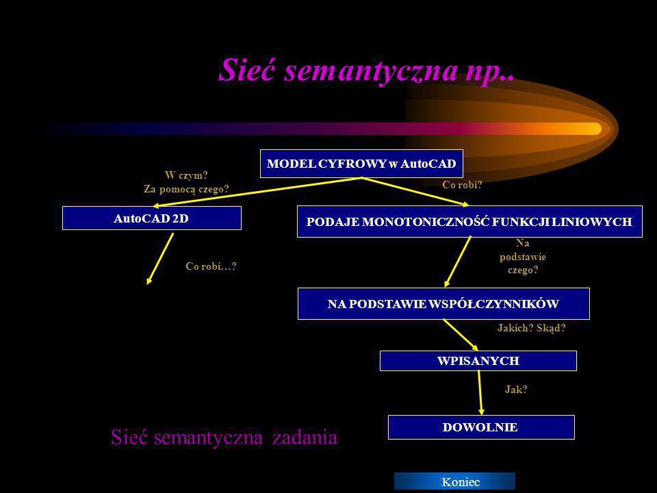 Koniec Sieć semantyczna sieć semantyczna wiążącej w ramach reprezentacji wiedzy, za pomocą reguł, pojęcia stosowane podczas rozwiązywania problemu informatycznego, zgodnie z bazą wiedzy - koncept: Model cyfrowy - rola1:co robi?, rola2:jak jest realizowany.
