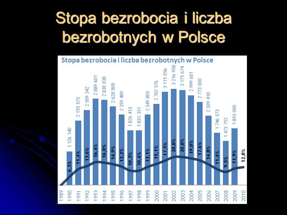 Stopa bezrobocia i liczba bezrobotnych w Polsce