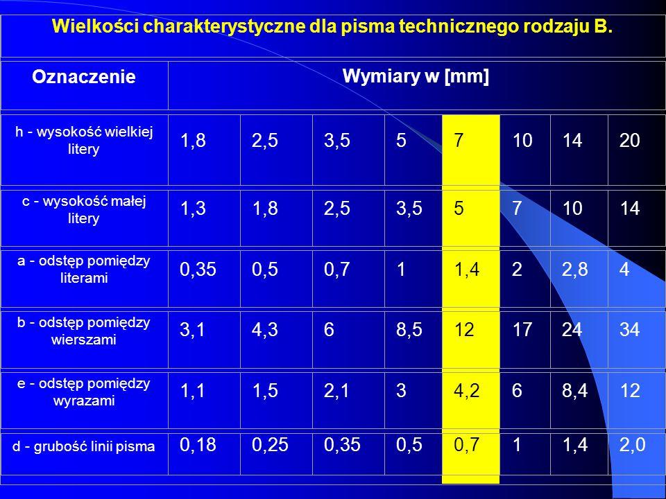 Wielkości charakterystyczne dla pisma technicznego rodzaju B. Oznaczenie Wymiary w [mm] h - wysokość wielkiej litery 1,82,53,557101420 c - wysokość ma