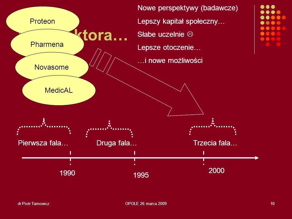 dr Piotr TamowiczOPOLE 26 marca 200911 Warunki sukcesu… Mistrzostwo naukowe… …Kontakt z granicą technologiczną (tylko) Rynek globalny Zarządzanie !!!
