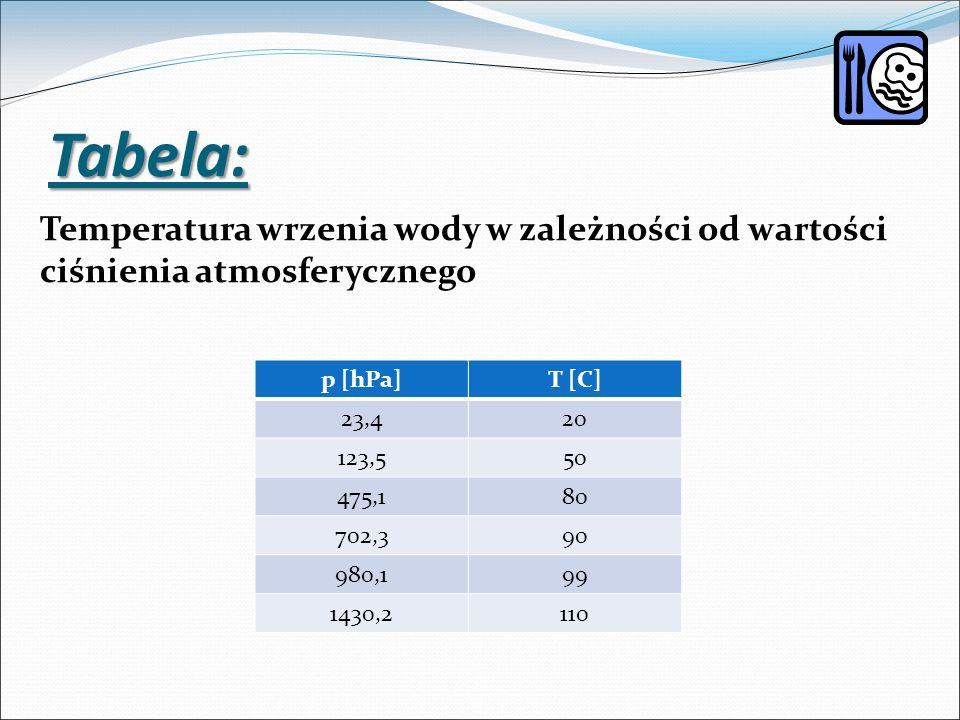p [hPa]T [C] 23,420 123,550 475,180 702,390 980,199 1430,2110 Temperatura wrzenia wody w zależności od wartości ciśnienia atmosferycznego Tabela: