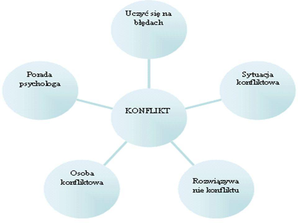 Żeby rozwiązać konflikt, trzeba: poznać jego źródło; umieć zrozumieć zachowania ludzi w konflikcie; rozpoznać rodzaje konfliktów; umieć dobrać skutecz