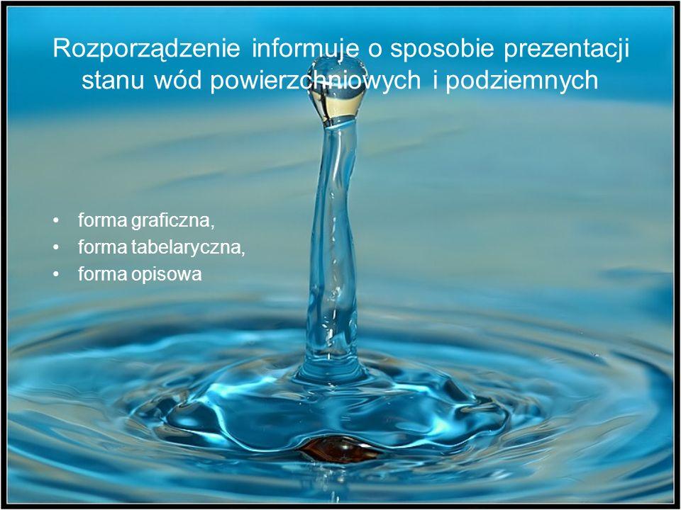 Rozporządzenie informuje o sposobie prezentacji stanu wód powierzchniowych i podziemnych forma graficzna, forma tabelaryczna, forma opisowa