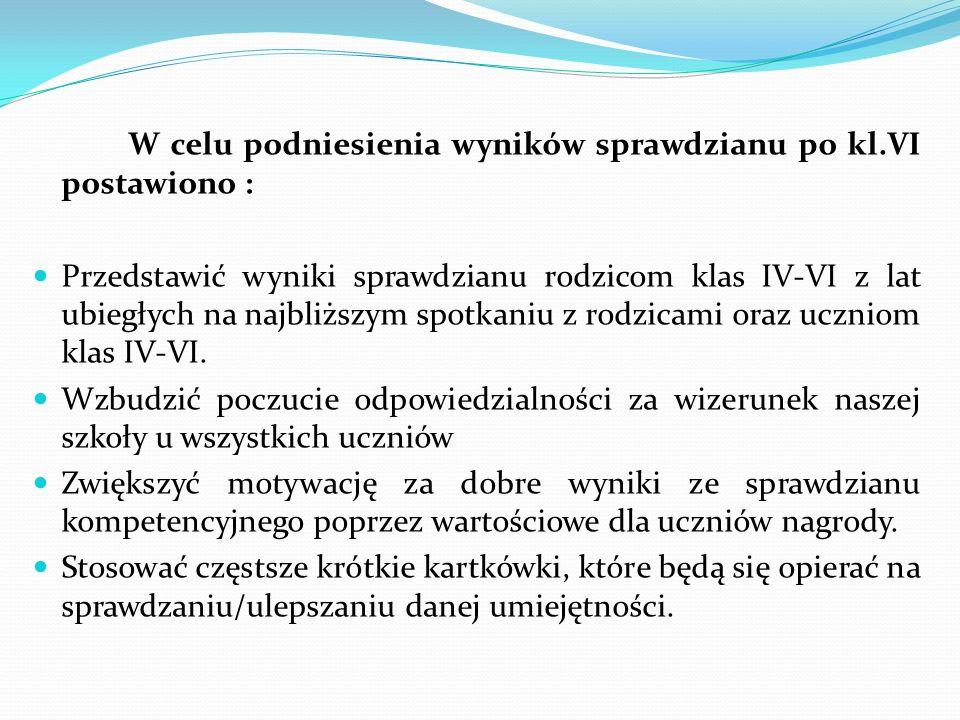 W celu podniesienia wyników sprawdzianu po kl.VI postawiono : Przedstawić wyniki sprawdzianu rodzicom klas IV-VI z lat ubiegłych na najbliższym spotka