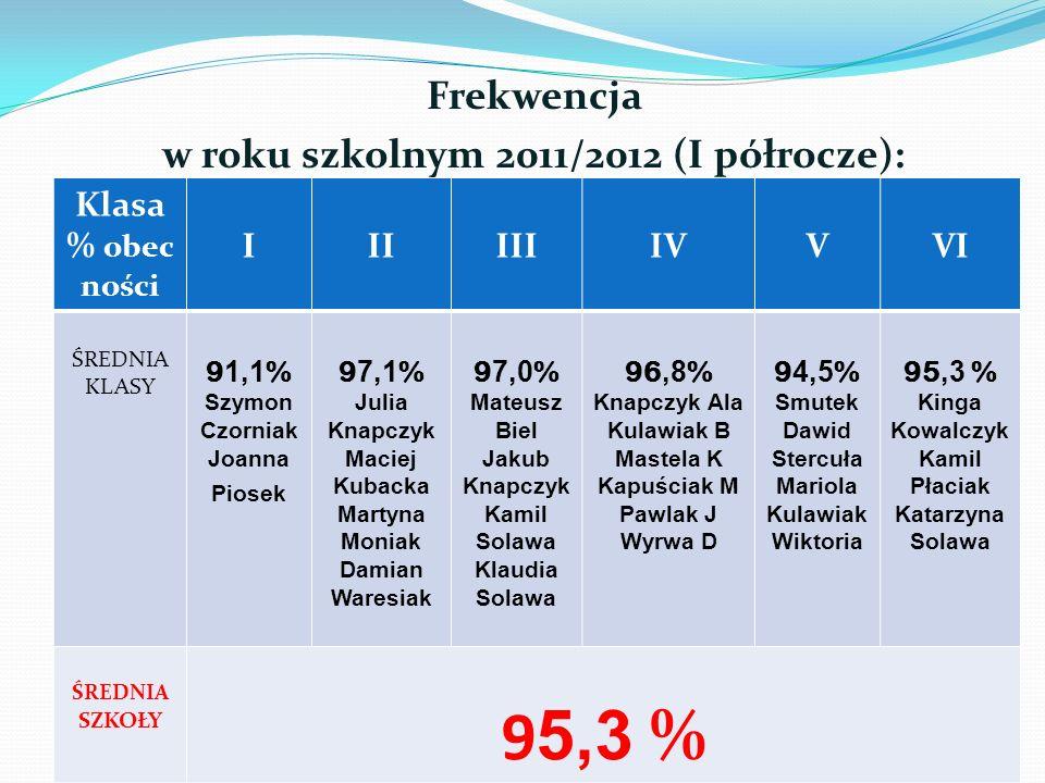 Frekwencja w roku szkolnym 2011/2012 (I półrocze): Klasa % obec ności IIIIIIIVVVI ŚREDNIA KLASY 9 1,1 % Szymon Czorniak Joanna Piosek 9 7,1 % Julia Kn