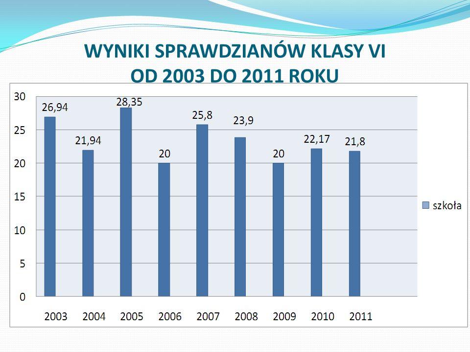 WYNIKI SPRAWDZIANÓW KLASY VI na tle gminy, powiatu, województwa od 2006 – 2011 r.