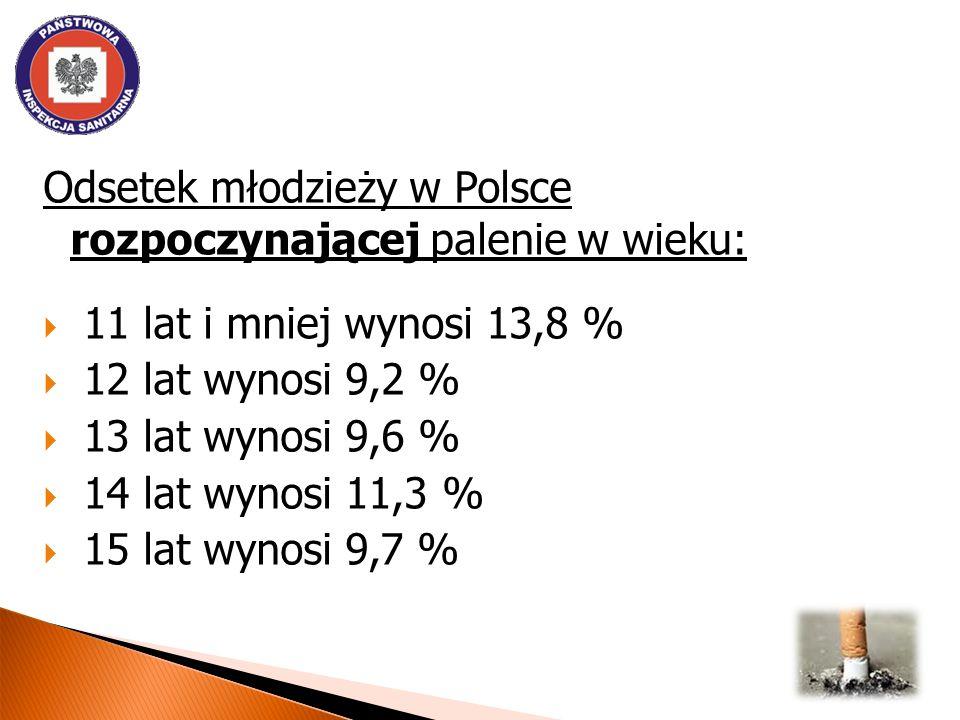 Odsetek młodzieży w Polsce rozpoczynającej palenie w wieku: 11 lat i mniej wynosi 13,8 % 12 lat wynosi 9,2 % 13 lat wynosi 9,6 % 14 lat wynosi 11,3 %
