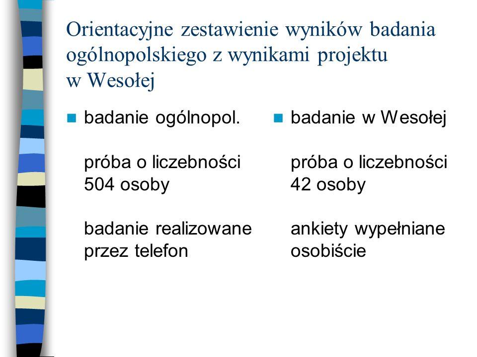 Orientacyjne zestawienie wyników badania ogólnopolskiego z wynikami projektu w Wesołej badanie ogólnopol. próba o liczebności 504 osoby badanie realiz