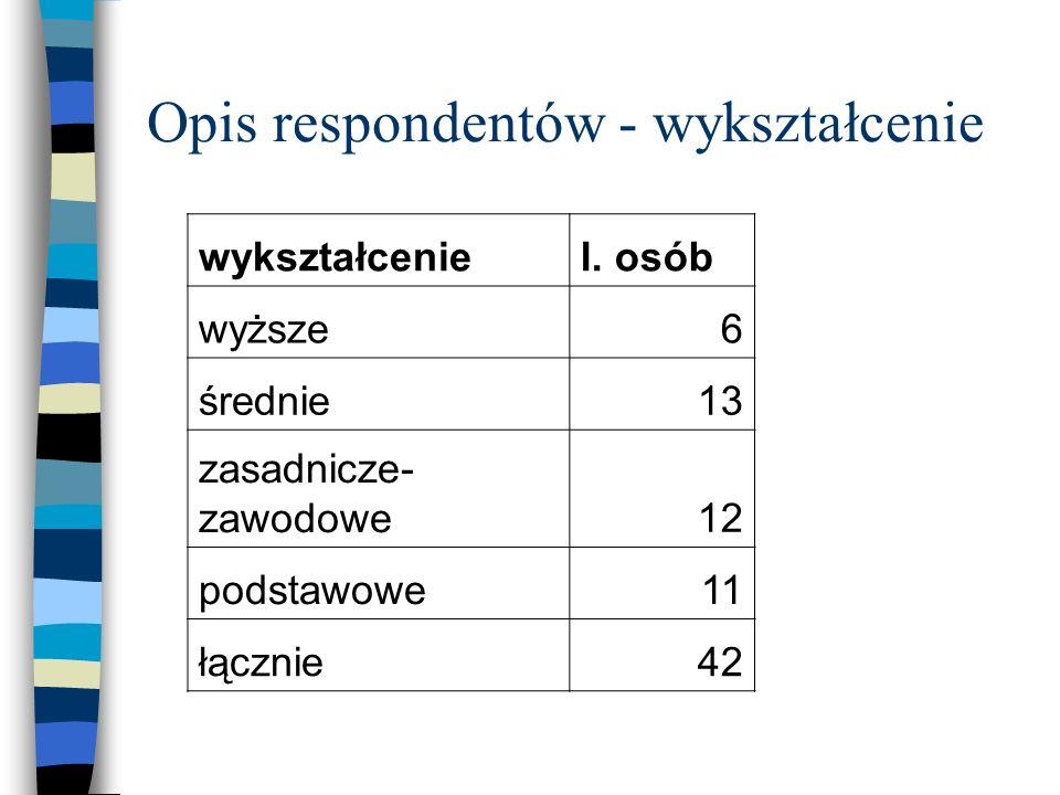 Opis respondentów - wykształcenie wykształceniel. osób wyższe6 średnie13 zasadnicze- zawodowe12 podstawowe11 łącznie42