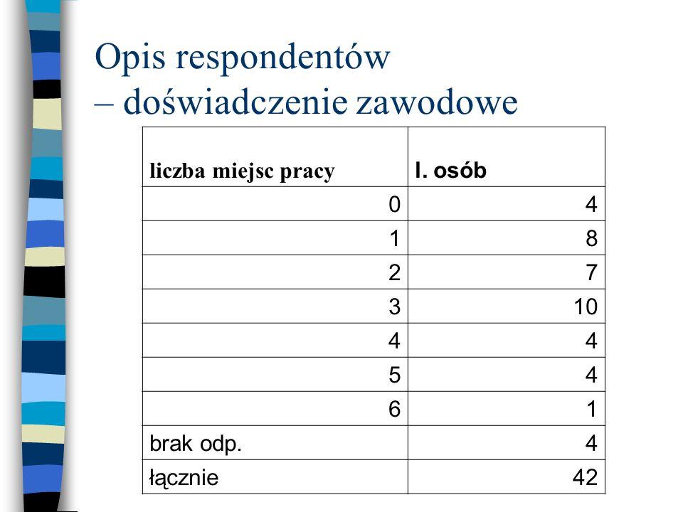 Opis respondentów – doświadczenie zawodowe liczba miejsc pracy l. osób 04 18 27 310 44 54 61 brak odp.4 łącznie42