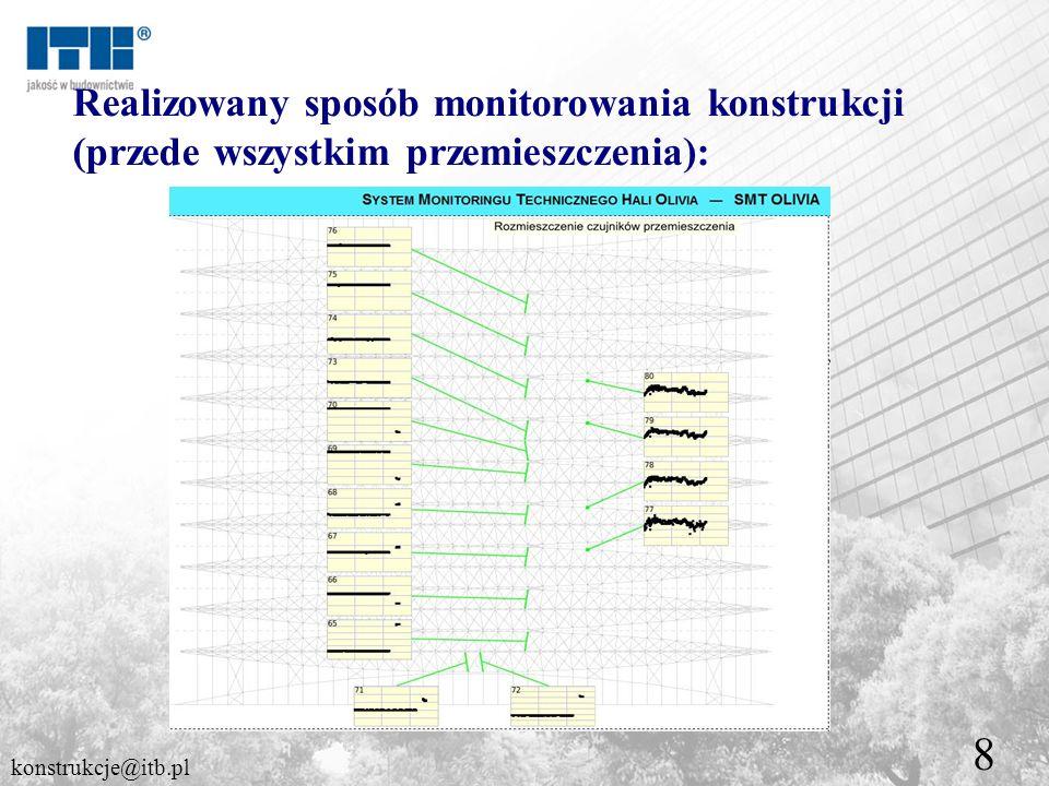 8 Realizowany sposób monitorowania konstrukcji (przede wszystkim przemieszczenia): konstrukcje@itb.pl