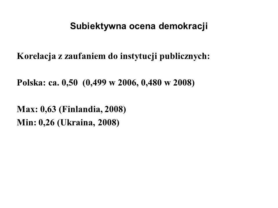 Subiektywna ocena demokracji Korelacja z zaufaniem do instytucji publicznych: Polska: ca. 0,50 (0,499 w 2006, 0,480 w 2008) Max: 0,63 (Finlandia, 2008