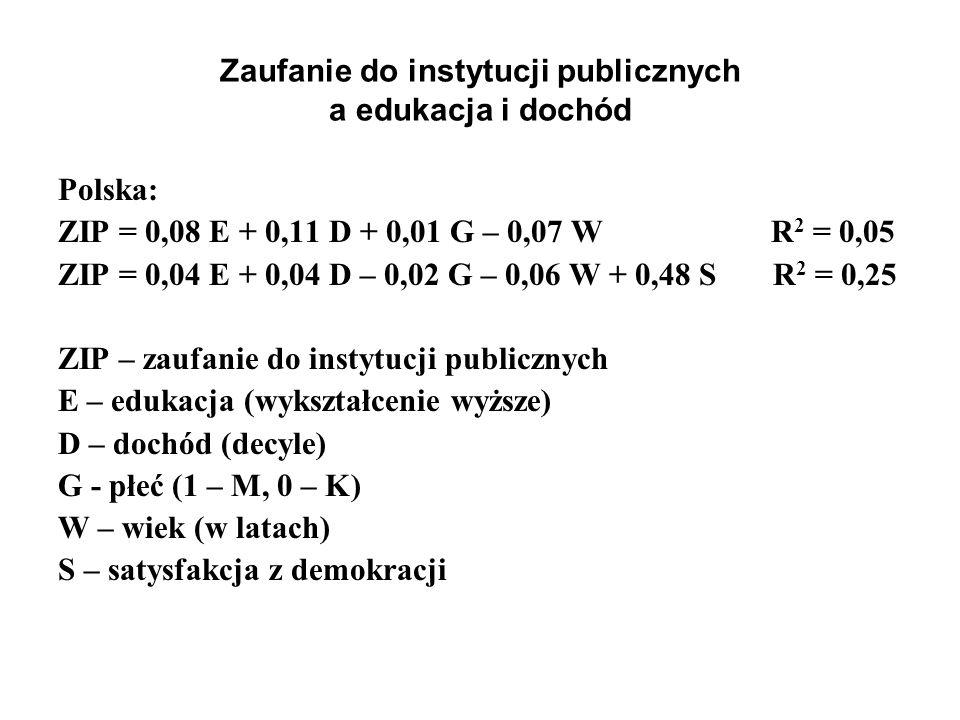 Zaufanie do instytucji publicznych a edukacja i dochód Polska: ZIP = 0,08 E + 0,11 D + 0,01 G – 0,07 W R 2 = 0,05 ZIP = 0,04 E + 0,04 D – 0,02 G – 0,0