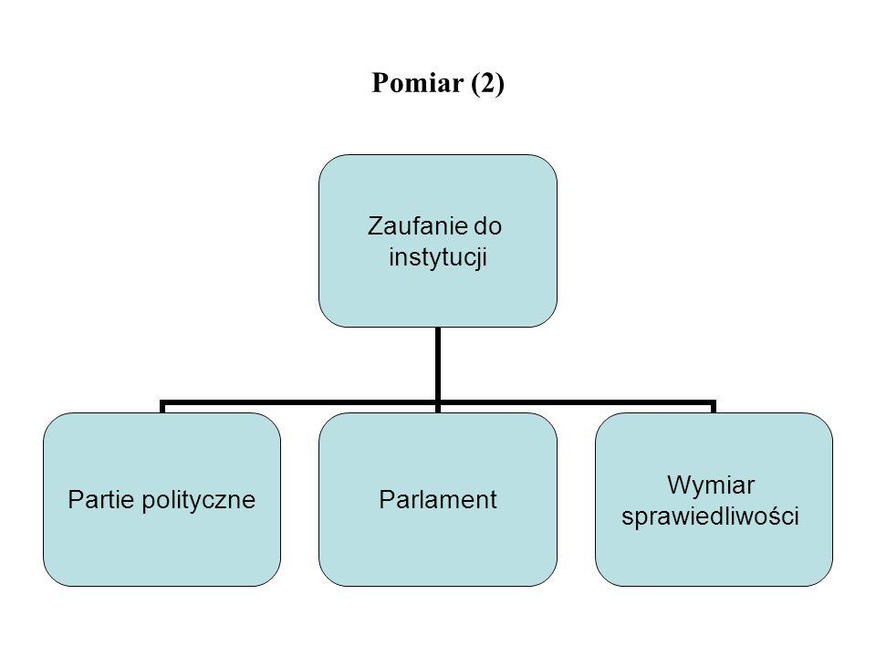 Pomiar (2) Zaufanie do instytucji Partie polityczne Parlament Wymiar sprawiedliwości