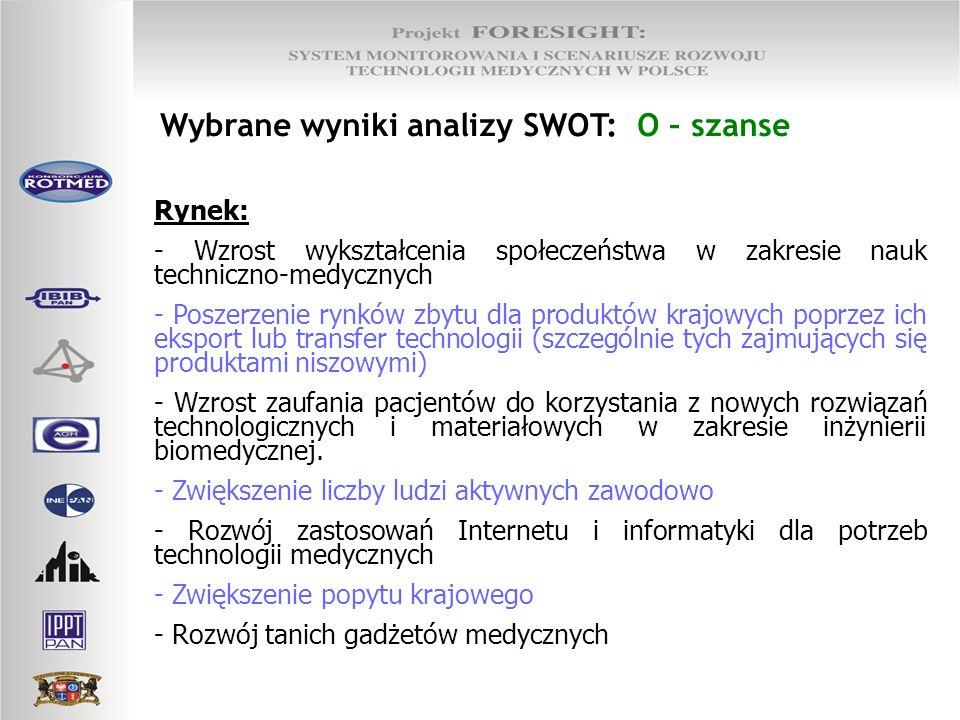 Wybrane wyniki analizy SWOT: O – szanse Rynek: - Wzrost wykształcenia społeczeństwa w zakresie nauk techniczno-medycznych - Poszerzenie rynków zbytu d