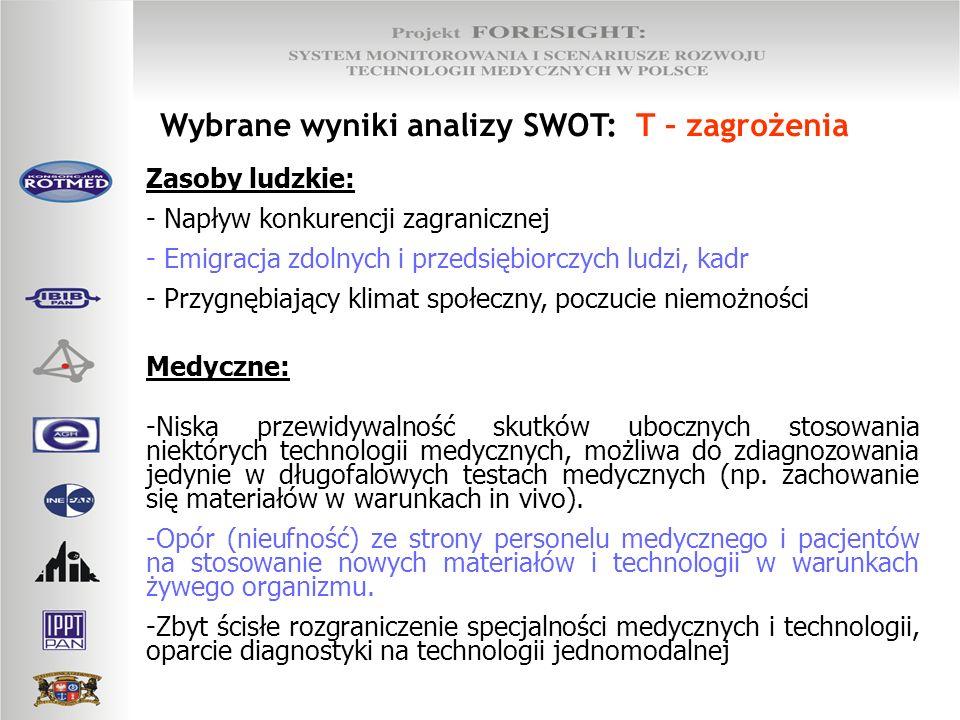 Wybrane wyniki analizy SWOT: T – zagrożenia Zasoby ludzkie: - Napływ konkurencji zagranicznej - Emigracja zdolnych i przedsiębiorczych ludzi, kadr - P